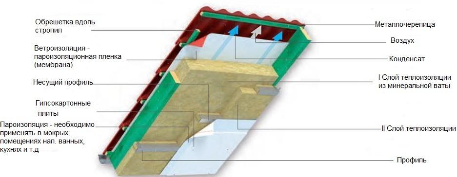 Изоляция крыши дома