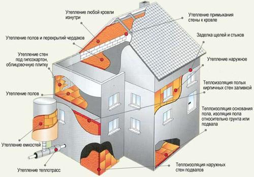 Изоляция жилища