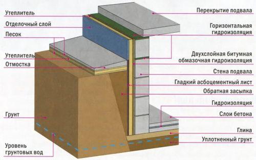 Проведение работ по утеплению и гидроизоляции дома и квартиры