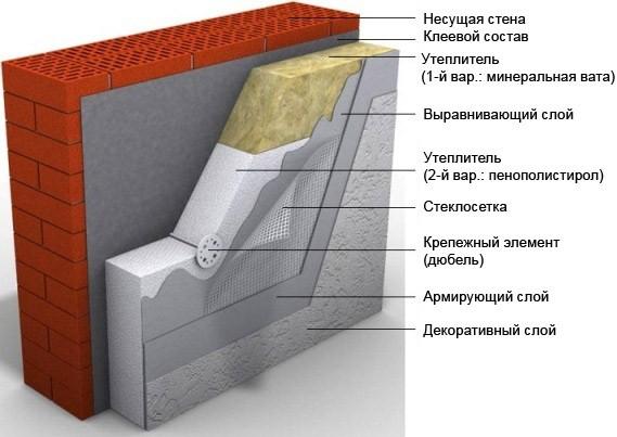 Технология «мокрых» фасадов