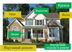 Как спланировать и организовать ремонт частного дома своими руками