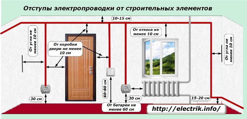 Монтаж электропроводки: разметка
