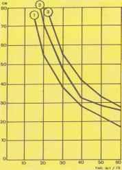 Зависимость размещения растений капусты в рядке от различной густоты стояния и схемы посадки